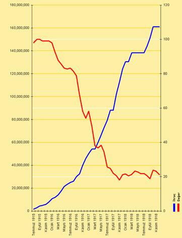 Temmuz 1915 ile Aralık 1918 arasında evrak-ı nakdiyenin ihracı (lira olarak, sol ölçek) ve değer kaybı (altın liraya kâğıt kuruş olarak, sağ ölçek)